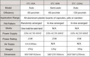 ETC parameter